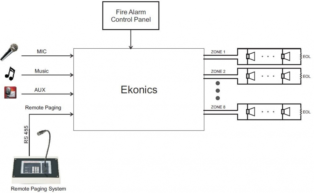 Digital Alarm and Voice Evacuation System