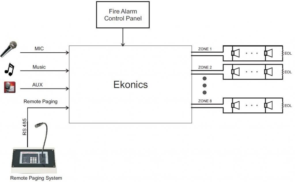 Digital Alarm and Voice Evacuation System